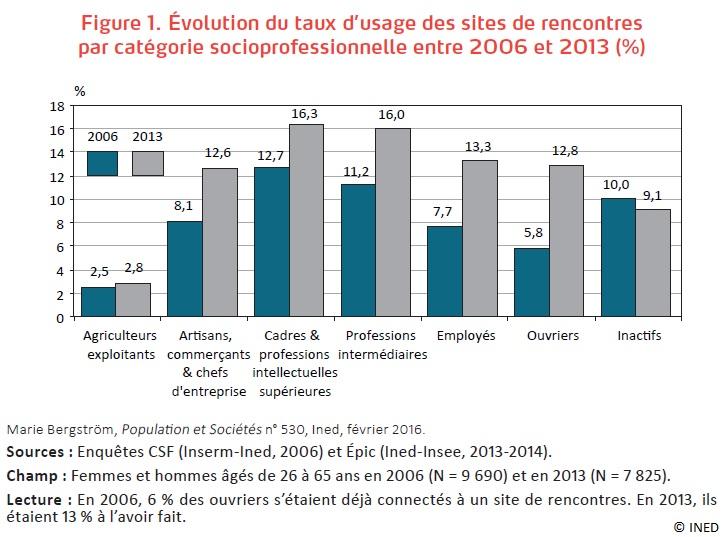 Figure Évolution du taux d'usage des sites de rencontres par CSP entre 2006 et 2013
