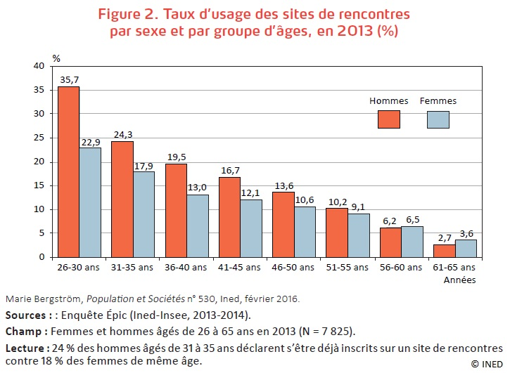 Figure Taux d'usage des sites de rencontres par sexe et par groupe d'âges en 2013
