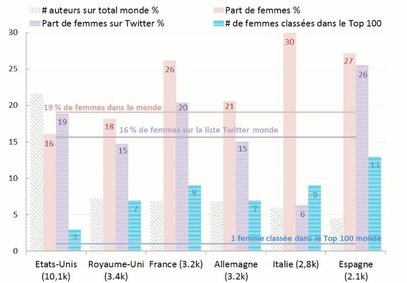 Graphique % de femmes parmi les économistes inscrits sur RePEc pour 6 pays