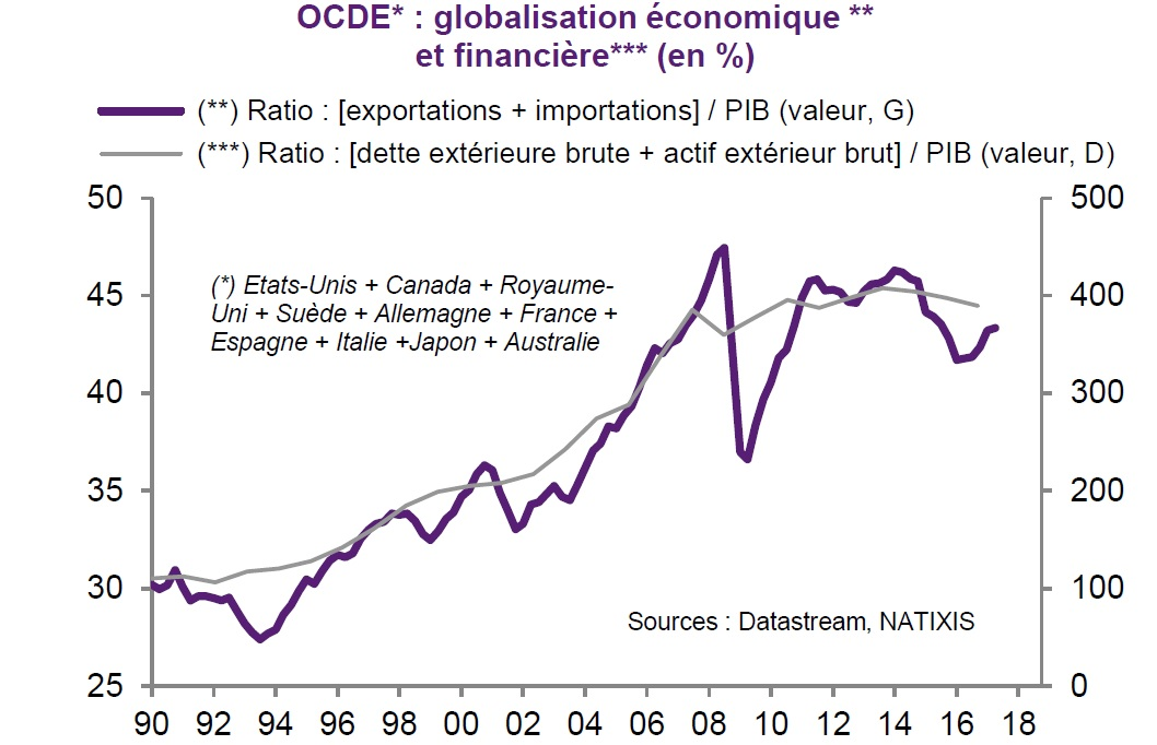 la globalisation financi u00e8re  beaucoup plus forte que la