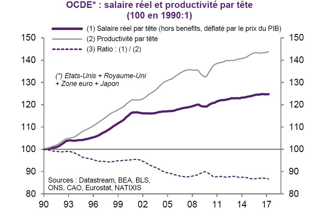 graphique évolution salaire réel et productivité par tête OCDE depuis 1990