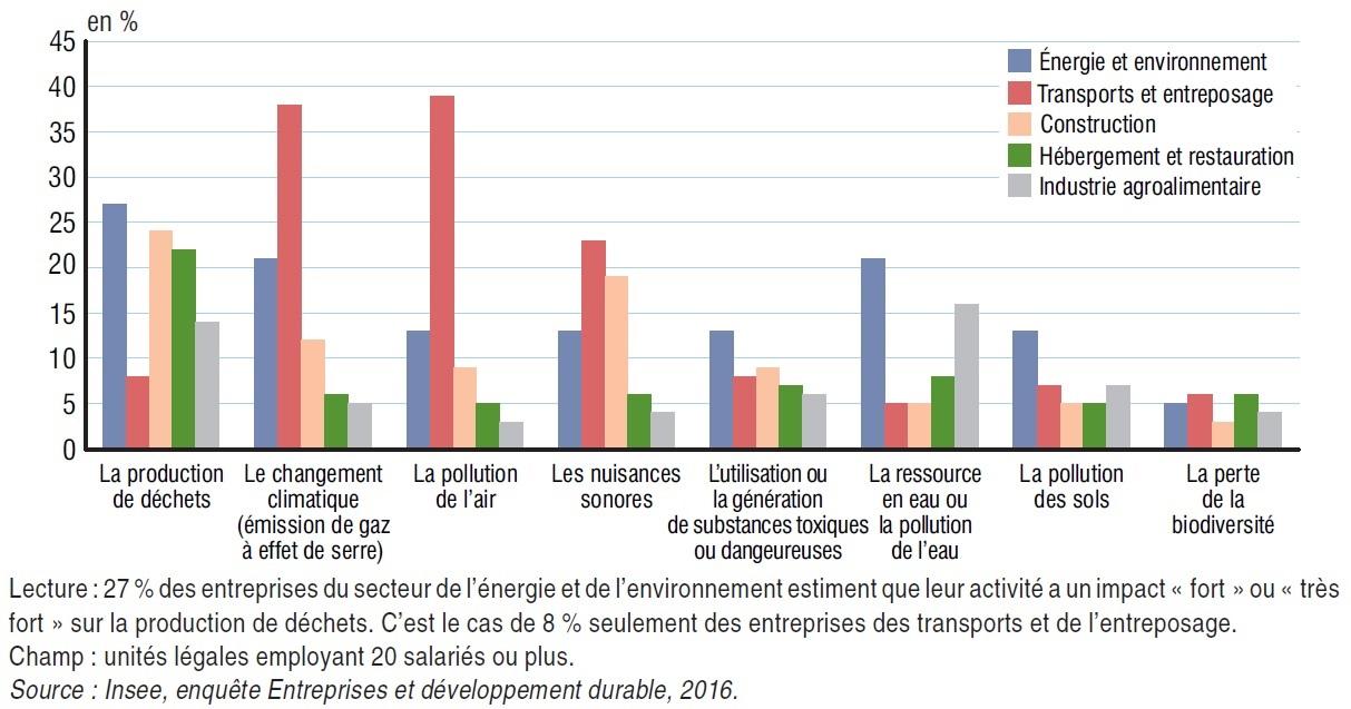 Graphique impact fort ou très fort de l'activité des entreprises sur l'environnement (déchets, changement climatique, etc.) en fonction des secteurs