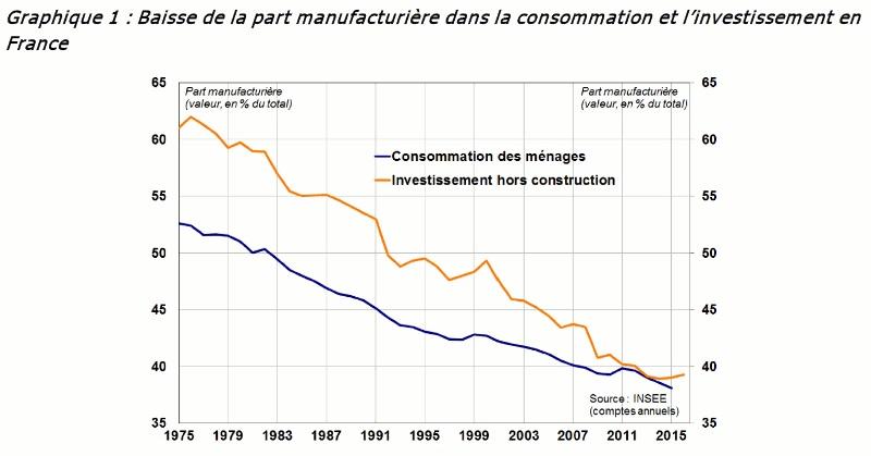 Graphique évolution de la part manufacturière dans la consommation et l'investissement en France depuis 1975