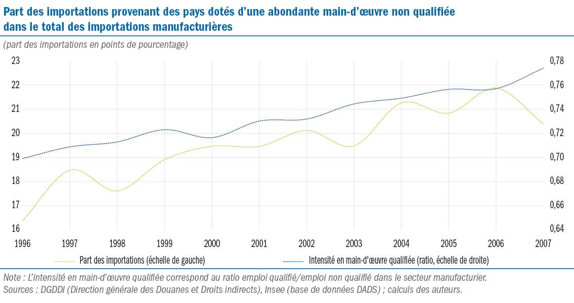 Graphique évolution part des importations provenant des pays dotés d'une abondante main-d'œuvre non qualifiée dans le total des importations manufacturières