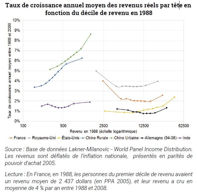 graphique évolution des revenus réels par tête, en fonction du décile de revenu entre 1988 et 2008 (pour 7 pays ou régions)