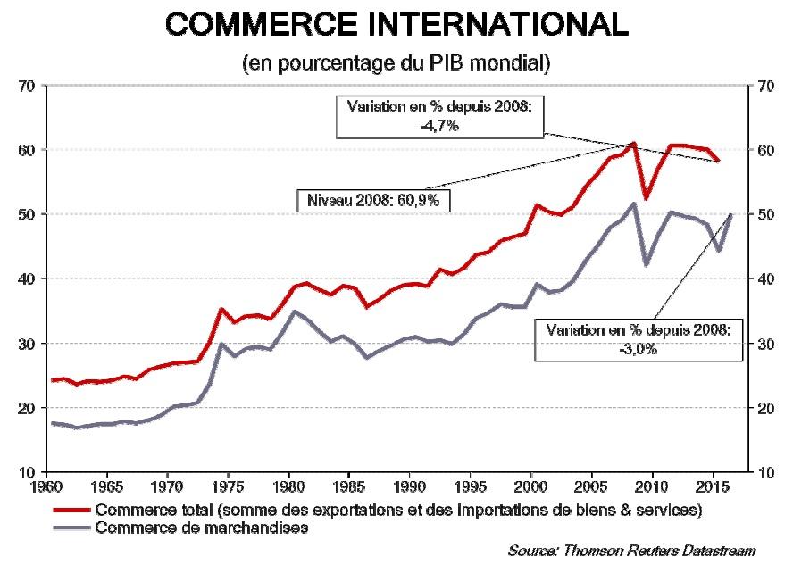 graphique évolution du commerce mondial en % du PIB depuis 1960