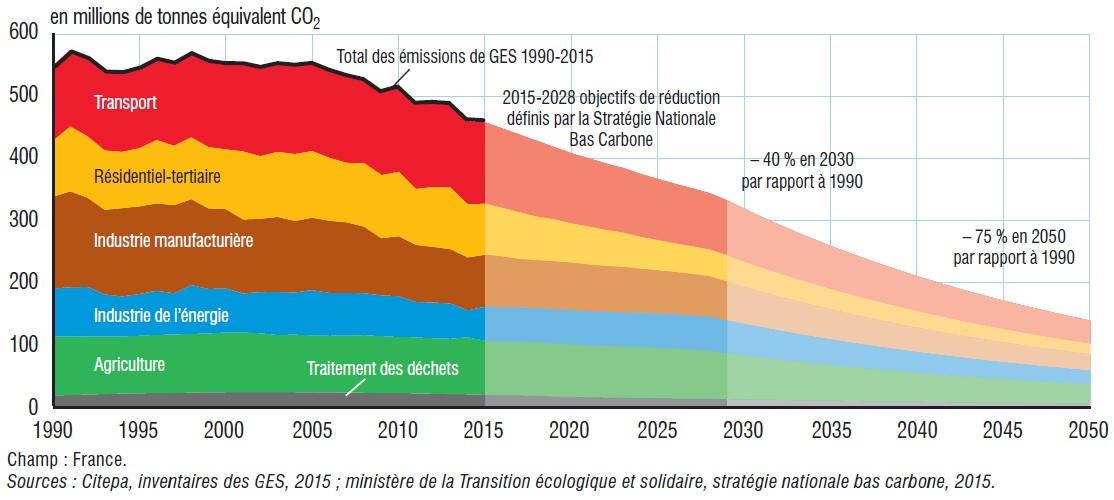 Évolution des émissions de gaz à effet de serre en France 1990-2015, objectifs de réduction après 2015