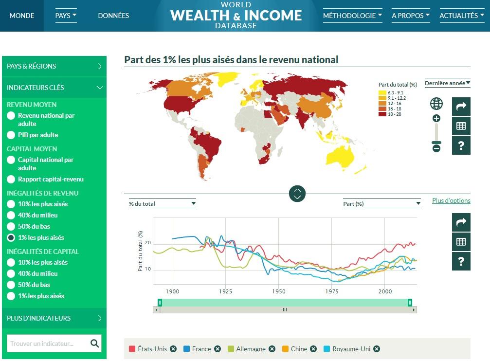 capture fenêtre de la base de donnée mondiale sur les patrimoines et les revenus