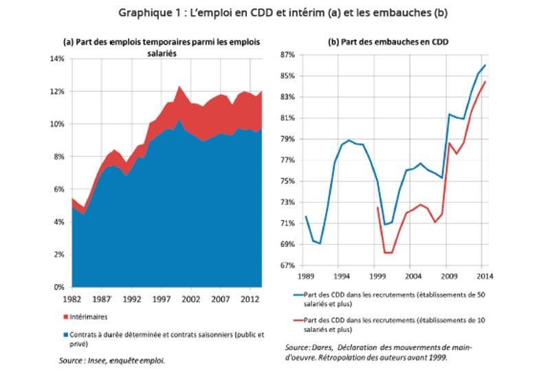 Graphique évolution part de l'emploi en CDD et intérim et part des embauches en CDD