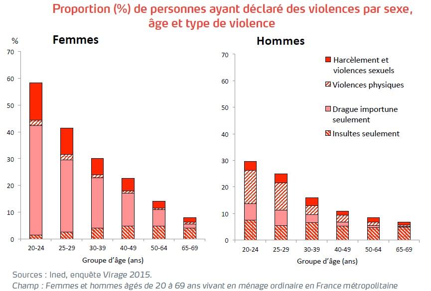 Graphique Proportion de personnes ayant déclaré des violences par sexe, âge et type de violence