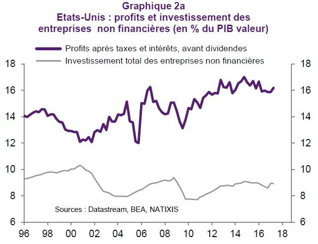 graphique évolution des profits et de l'investissement des entreprises aux Etats-Unis