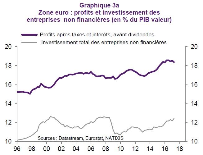 graphique évolution des profits et de l'investissement des entreprises en Zone euro