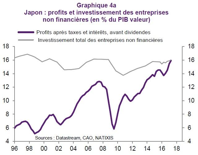 graphique évolution des profits et de l'investissement des entreprises au Japon