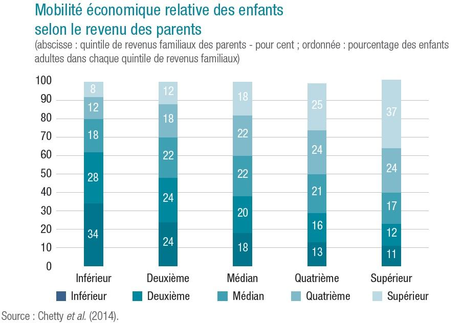 Graphique mobilité économique relative des enfants selon le quintile de revenu des parents