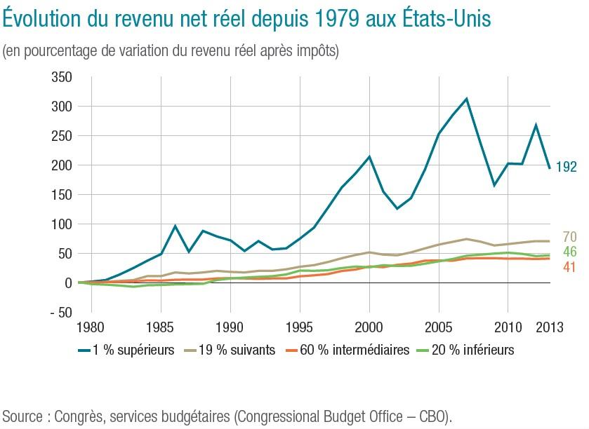 graphique Évolution du revenu net réel depuis 1979 aux Etats‑Unis