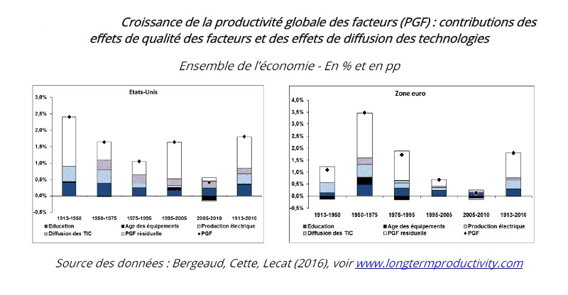 graphique décomposition de la croissance de la PGF Etats-Unis et Zone euro, 1913-2010