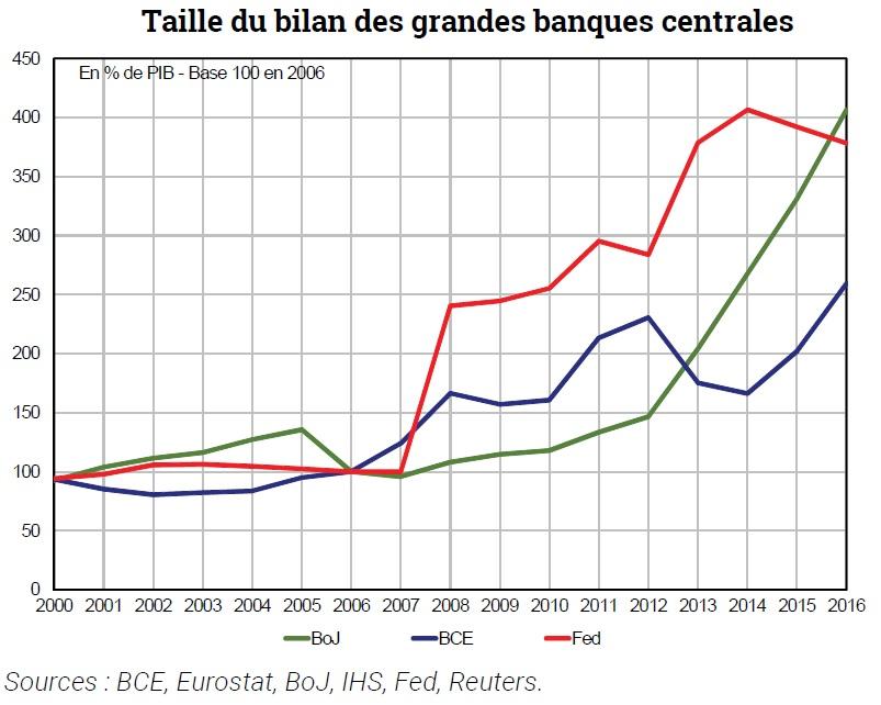 graphique évolution de la taille du bilan des grandes banques centrales 2000-2016