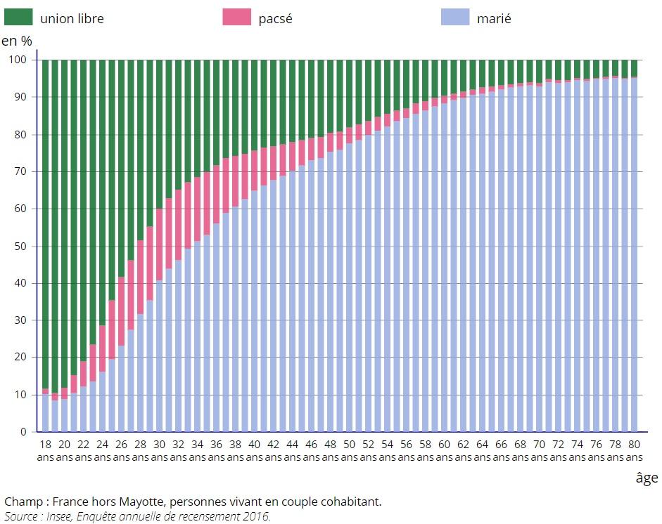 graphique forme d'union des couples selon l'âge