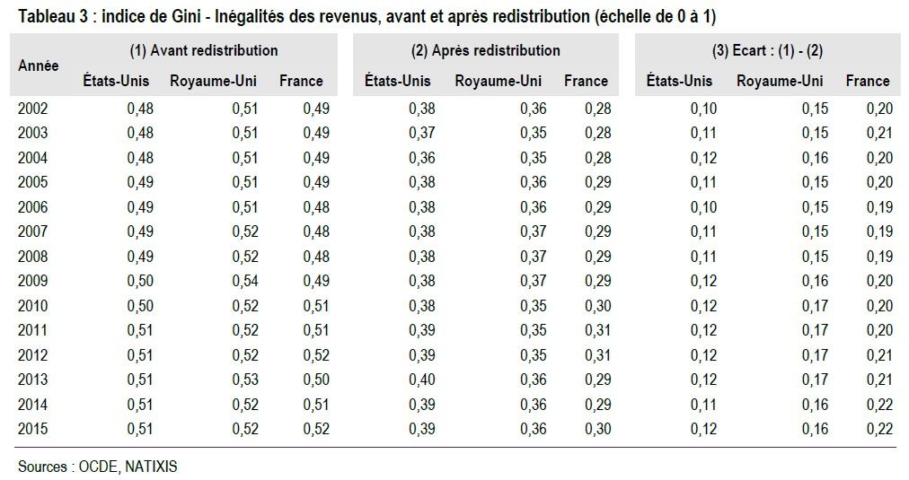 tableau Indice de Gini avant et après redistribution EU, RU, France, 2002-2015