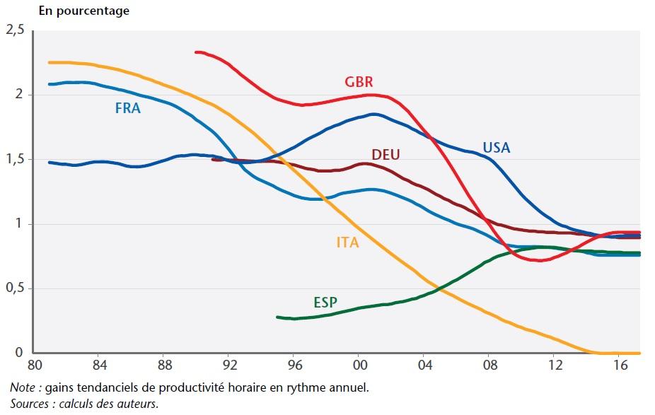 graphique tendance des gains de productivité depuis 1980 dans les 6 pays étudiés