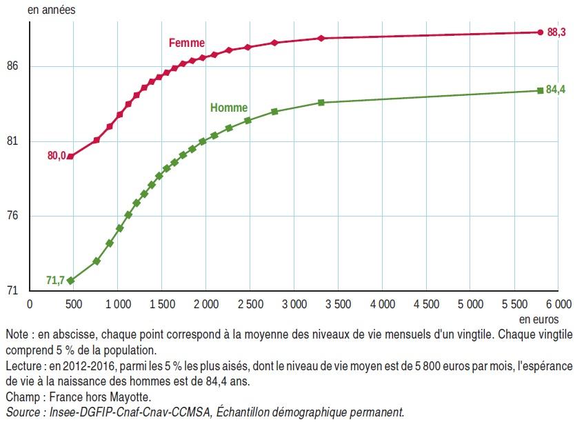 Graphique espérance de vie à la naissance des femmes et des hommes selon le niveau de vie mensuel