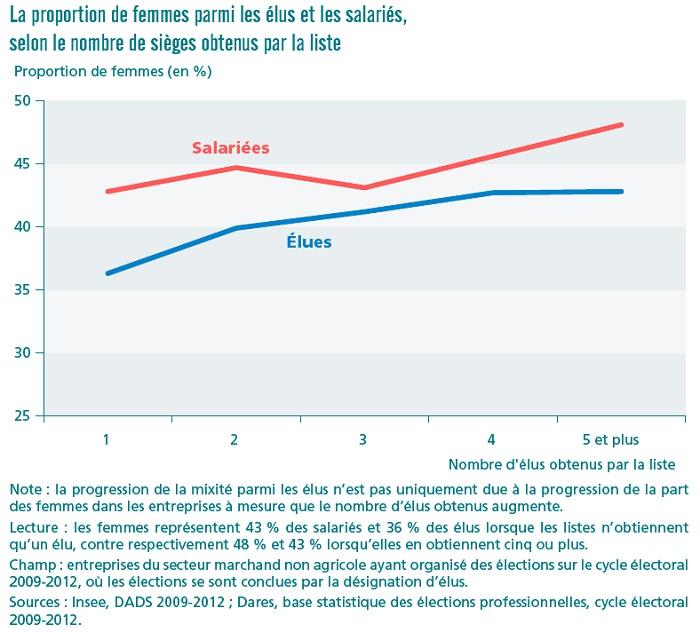 Graphique proportion de femmes parmi les élus et les salariés selon le nombre de sièges obtenus par la liste