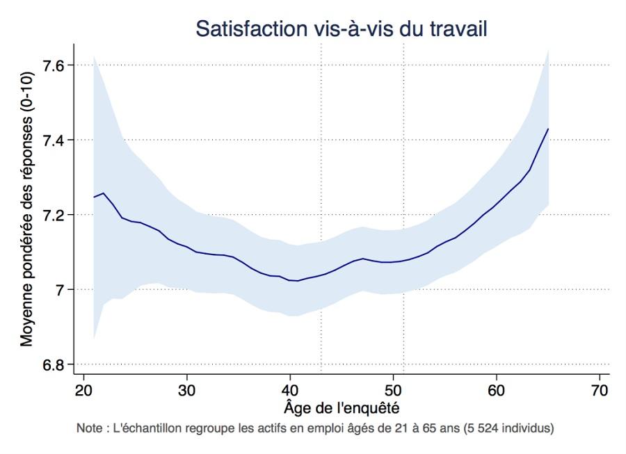 Graphique satisfaction au travail (échelle 1-10) selon l'âge de l'enquêté