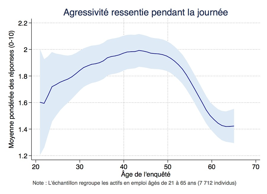 Graphique agressivité ressentie pendant la journée (échelle 1-10) selon l'âge de l'enquêté