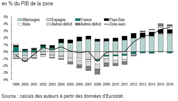 Graphique soldes courants des pays de la zone euro en % du PIB, 1999-2016