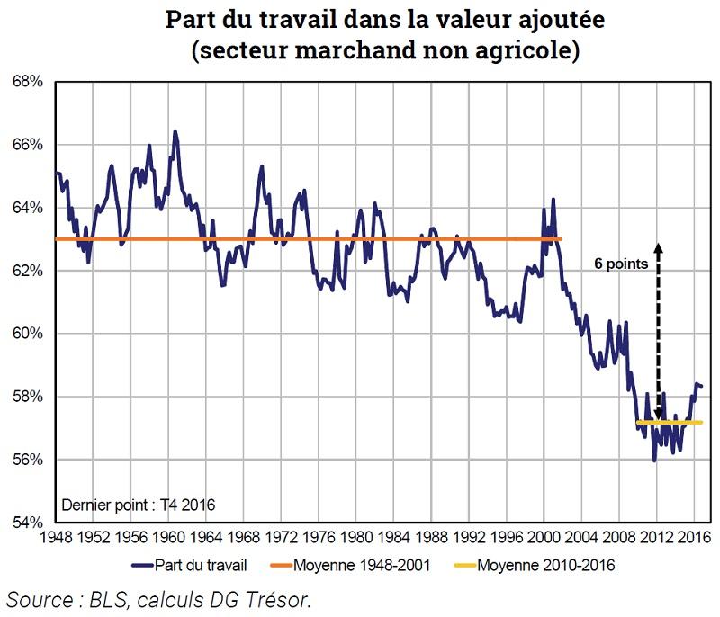 Graphique Part du travail dans la valeur ajoutée (secteur marchand non agricole) aux Etats-Unis (1848-2016)