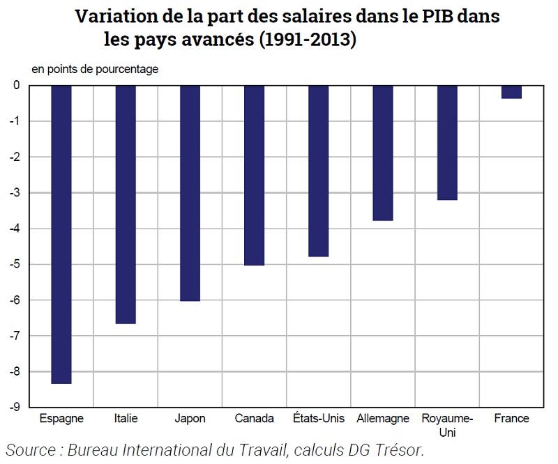 Graphique Variation de la part des salaires dans le PIB dans les pays avancés (1991-2013)