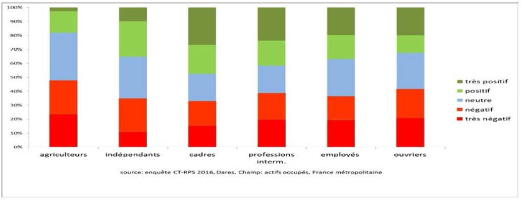 graphique contributions du travail au bien-être (très positif à très négatif) selon la CSP