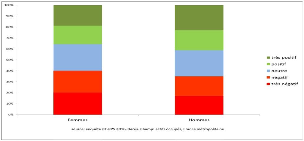 graphique contributions du travail au bien-être (très positif à très négatif) selon le sexe