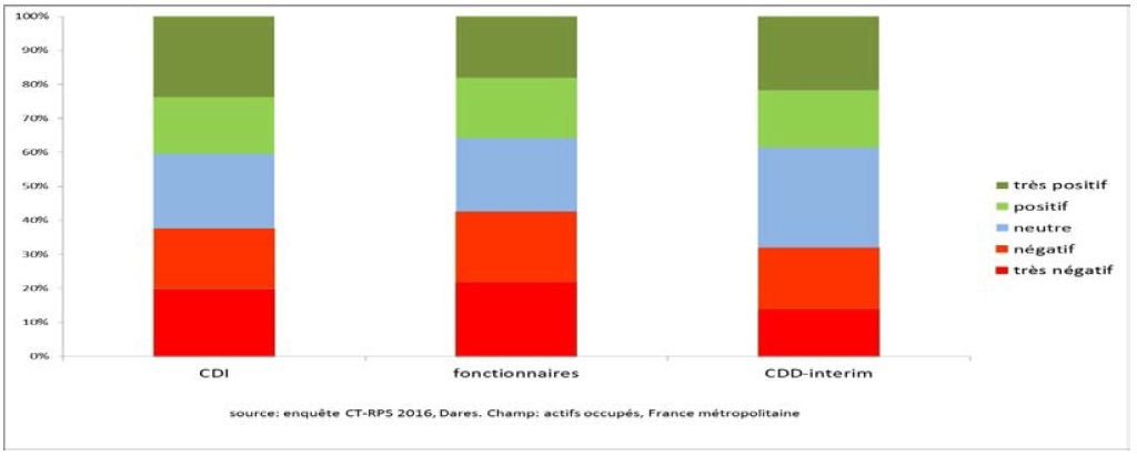 graphique contributions du travail au bien-être (très positif à très négatif) selon le statut d'emploi