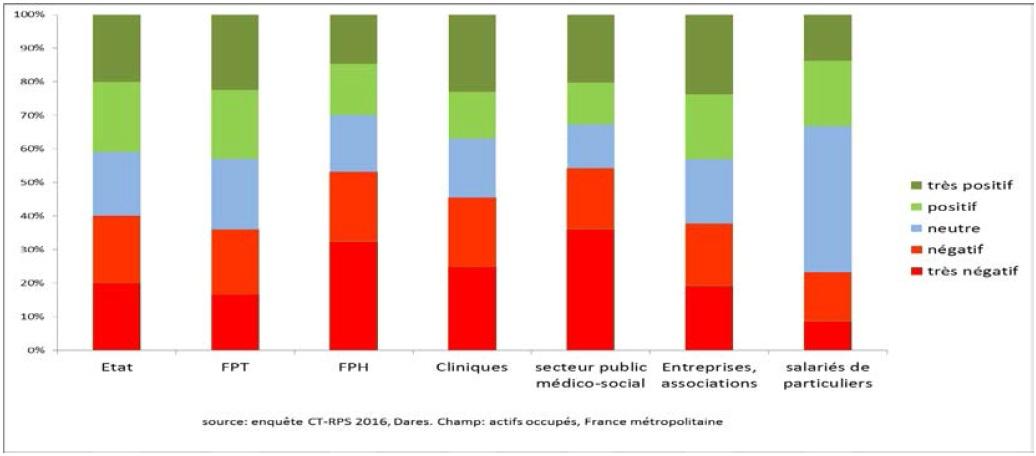 graphique contributions du travail au bien-être (très positif à très négatif) selon le secteur d'exercice