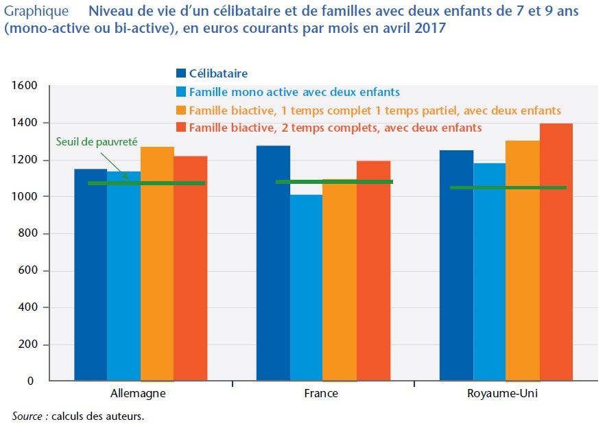 graphique niveau de vie des salariés au salaire minimum en Allemagne, France, Royaume-Uni, selon la configuration familiale et professionnelle