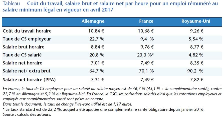tableau comparant pour la France, l'Allemagne et le Royaume-Uni le coût du travail, le salaire brut et le salaire net par heure pour un emploi rémunéré au salaire minimum légal en vigueur en avril 2017