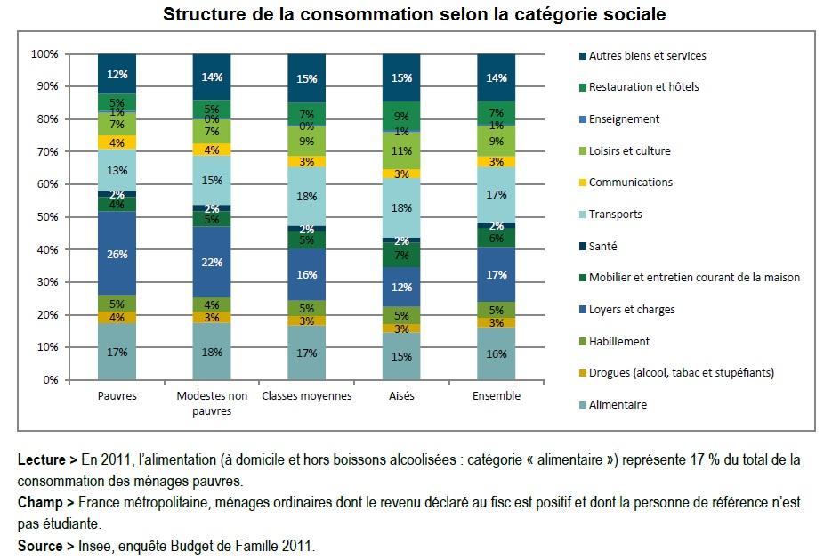 graphique structure de la consommation selon la catégorie sociale en 2011