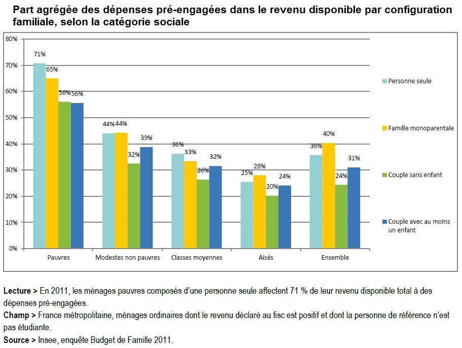 Graphique Part agrégée des dépenses pré-engagées dans le revenu disponible par configuration familiale, selon la catégorie sociale