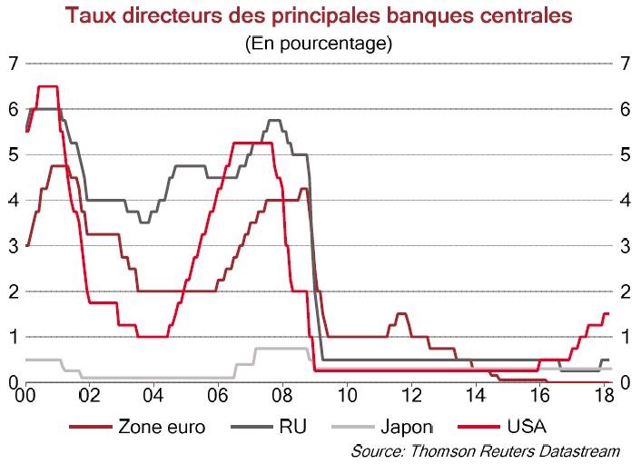 Graphique Taux directeurs des principales banques centrales 2000-18