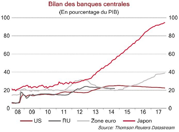 Graphique Bilan des banques centrales en % du PIB 2008-17
