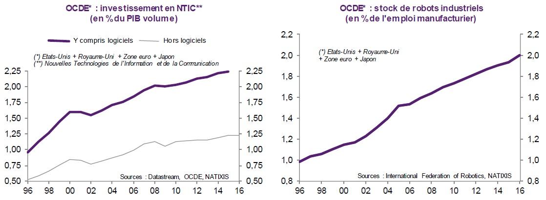graphiques investissement en NTIC et stock de robots industriels dans les pays de l'OCDE