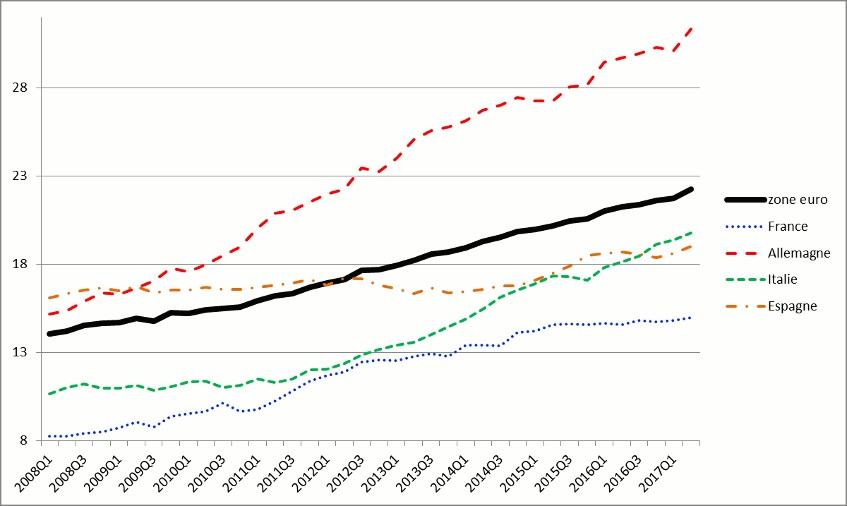 Graphique Taux d'activité des 60-74 ans dans la zone euro
