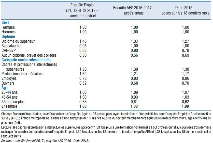 Taux d'accès à la formation non formelle à but professionnel des salariés (selon sexe, âge, diplôme, CSP)