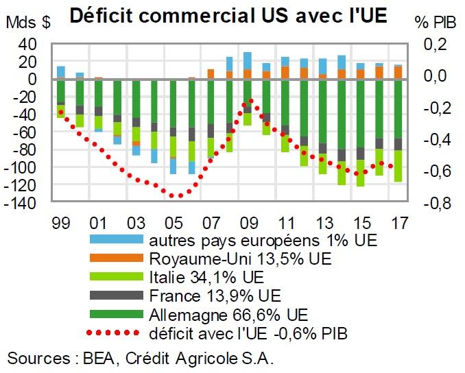 Graphique Déficit commercial américain avec l'UE 1999-2007