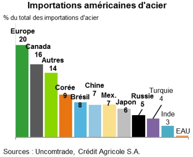 Graphique Origine des importations américaines d'acier