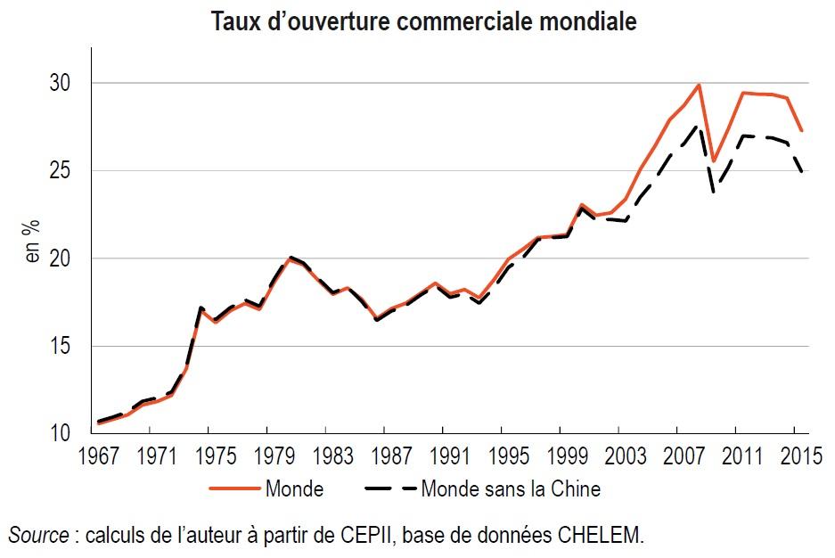 graphique Taux d'ouverture commerciale mondiale 1967-2015