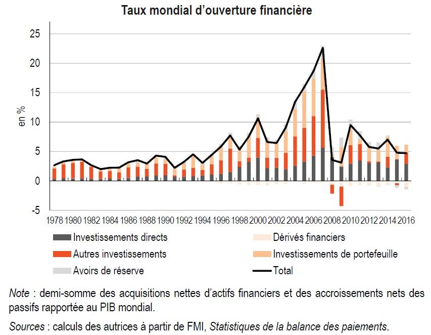 graphique Taux mondial d'ouverture financière 1978-2016