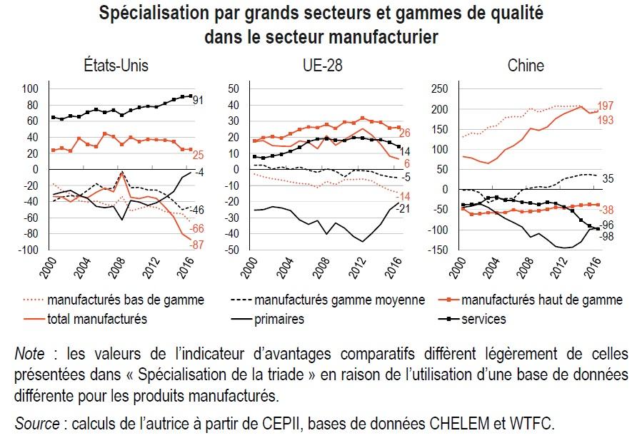 graphique Spécialisation par secteurs et gammes de qualité dans le secteur manufacturier (USA, UE, Chine)