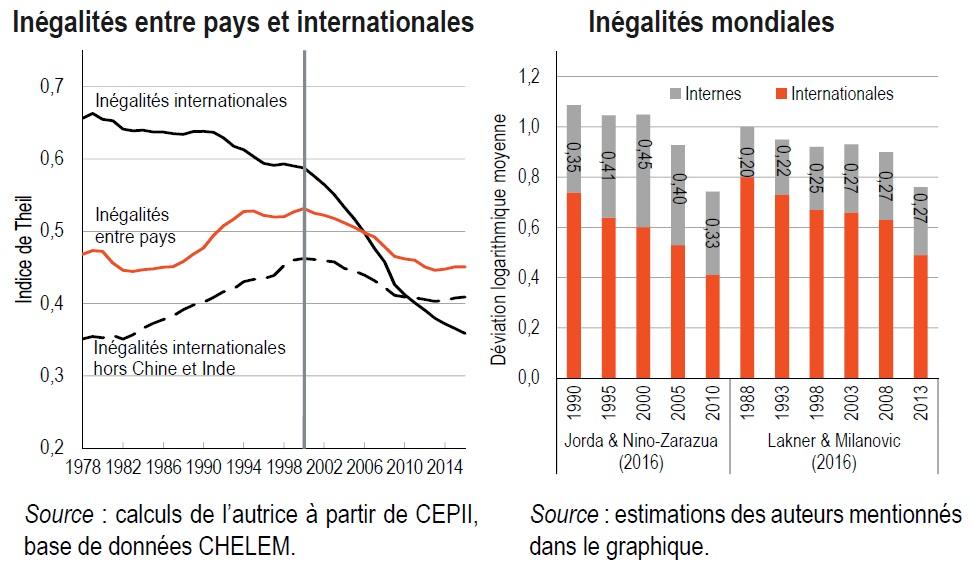 graphique Inégalités entre pays, internationales et mondiales
